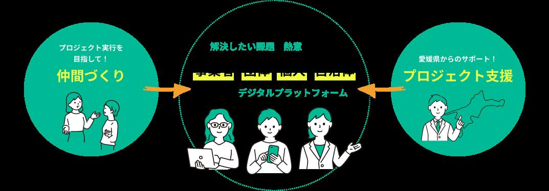 自分ごととして解決したい課題と熱意を持った事業者、団体、個人、自治体のためのデジタルプラットフォーム